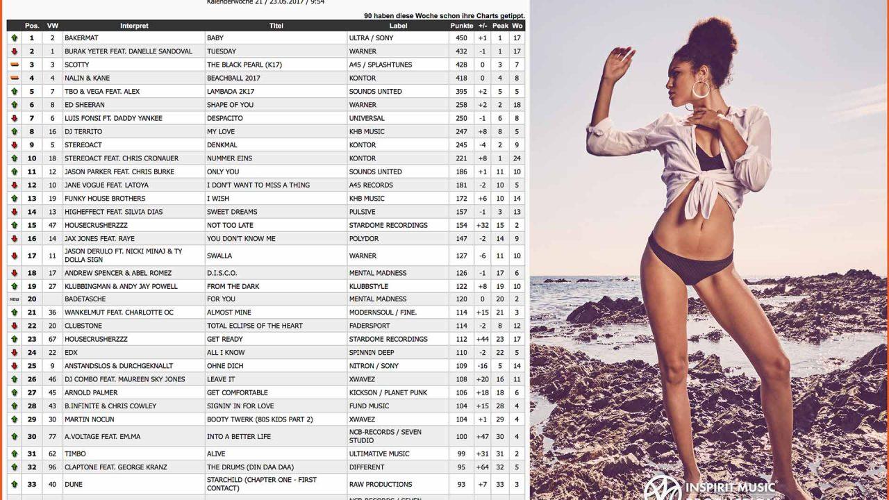 Einstieg In Die Dance-Charts – Geht Das Nach 3 Tagen?